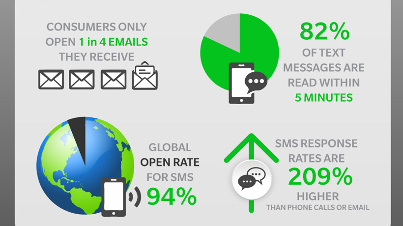 Recruiting Advantages Using Texting [Infographic]